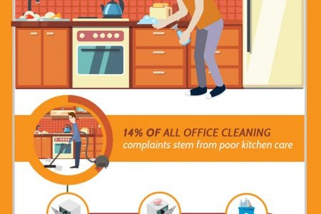 Missed Office Cleaning Services